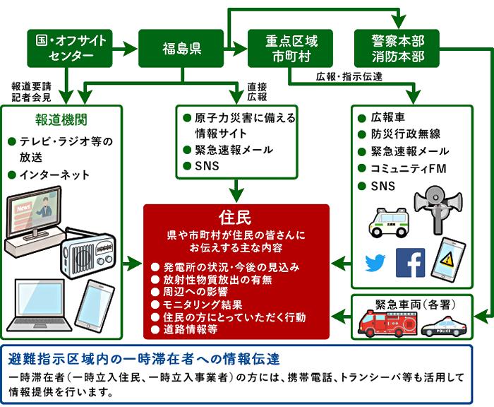 情報の伝達ルート