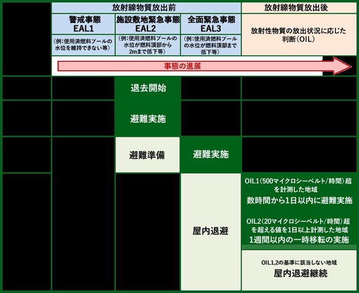 初期対応段階で行う防護措置の表